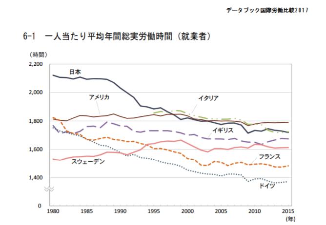 資料1 国際比較一人当たり平均年間総実労働時間(就業者)
