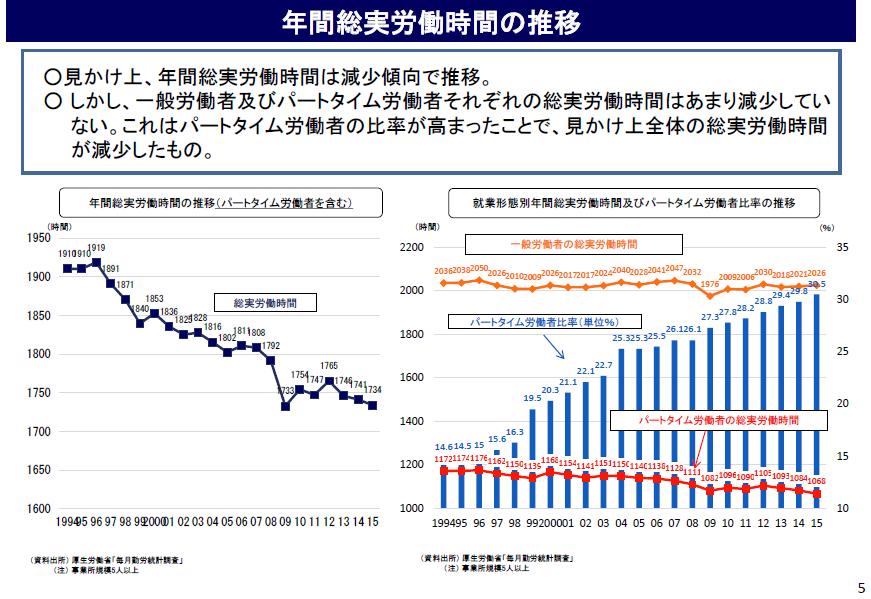 資料2 年間総実労働時間(一般社員とパートタイム別)