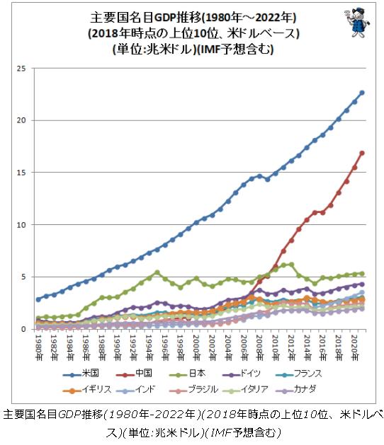 資料4 GDP推移(出典:www.garbagenews.net)