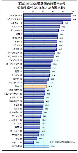 資料3 OECD加盟諸国の時間当たり労働生産性(2016年/35カ国比較)